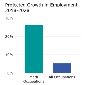 Job-Growth