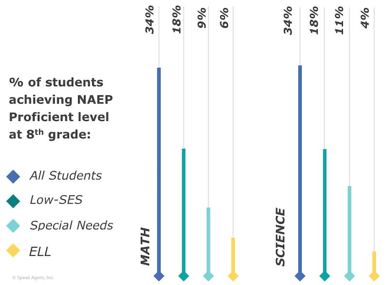 NAEP STEM 8th grade assessments