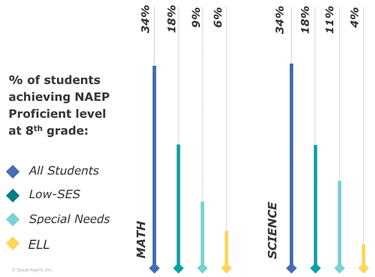 NAEP STEM 8th grade assessments