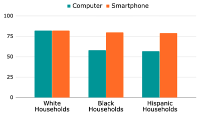Smartphones-vs-Computers