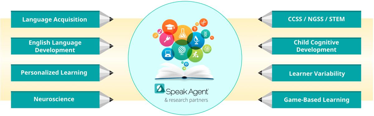 Academic language pedagogy development