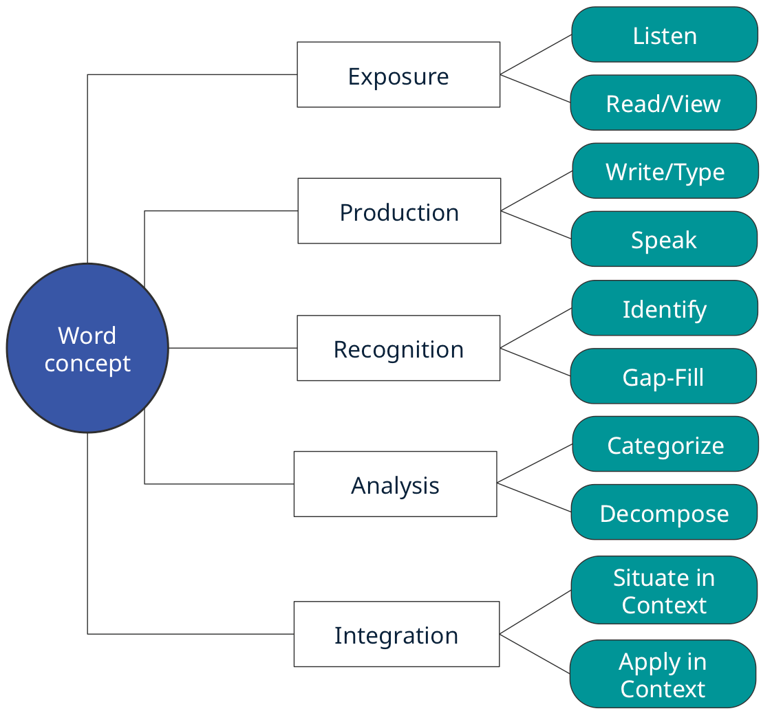 Academic Language Learning Model