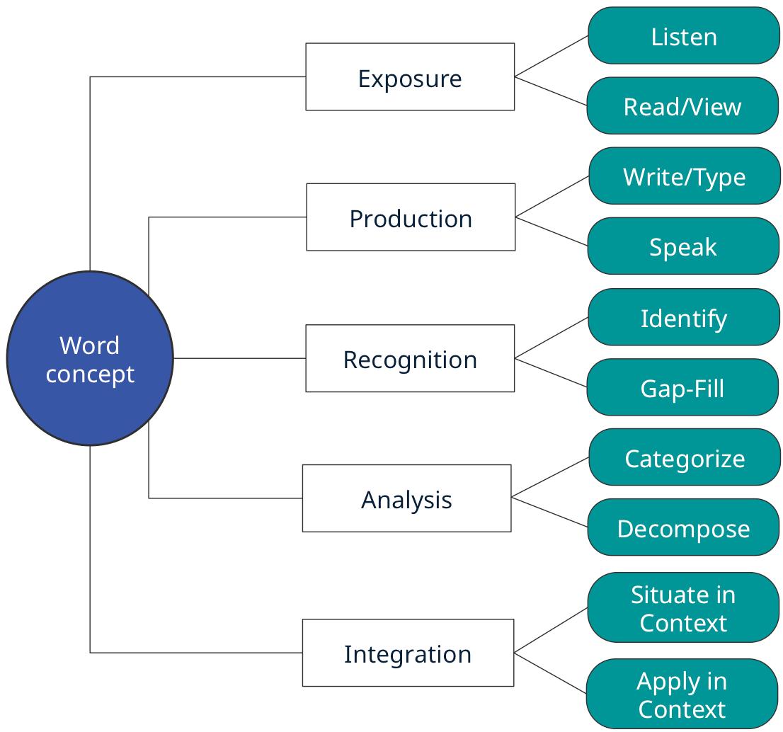 Academic Language Learning Model
