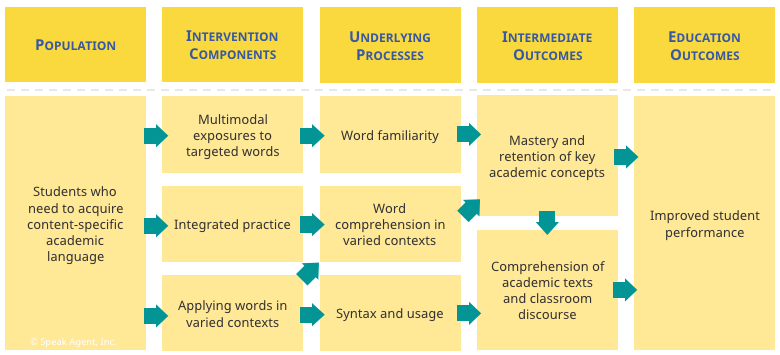 academic language learning theory