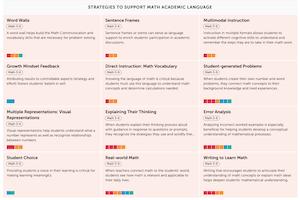 Academic Language and Math Strategies Workspace